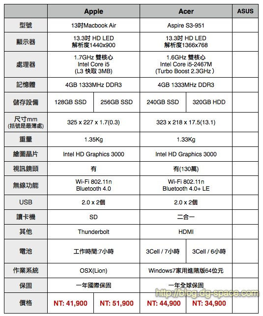 Apple Macbook Air (MBA) 和 Acer S3規格比較表