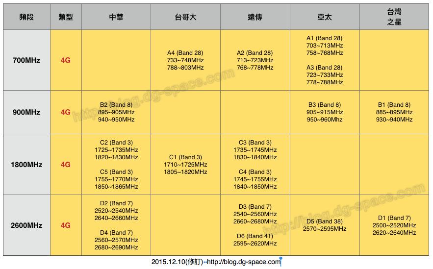 台灣各家電信公司使用的4G頻段整理